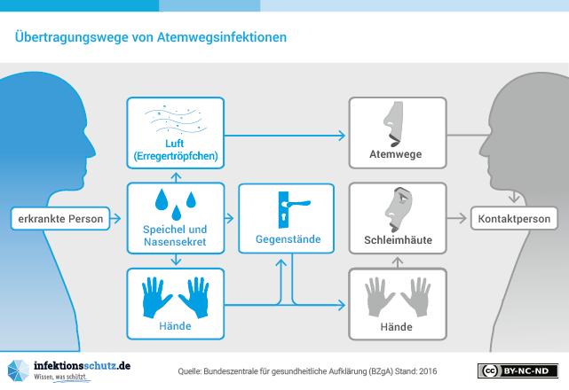 Übertragungswege Atemwegsinfektion