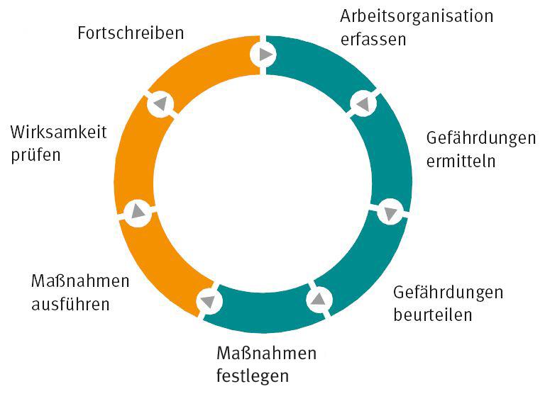 Gefährdungsbeurteilung_Handlungskreis.png