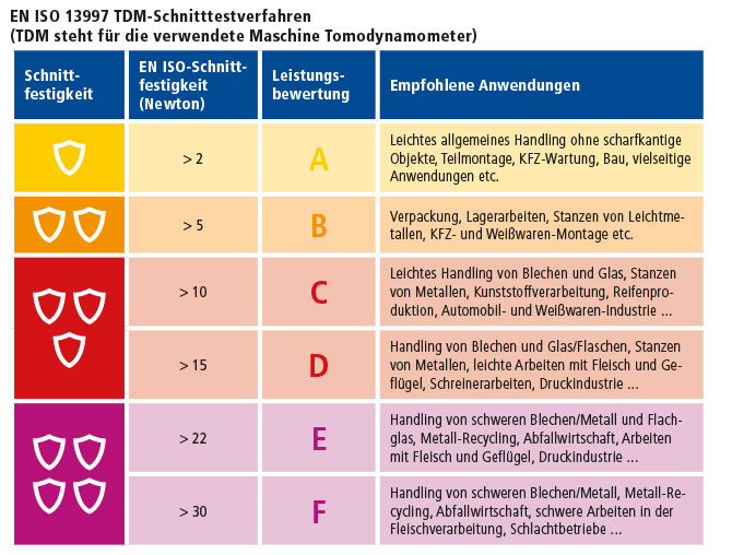TDM-Schnitttestverfahren