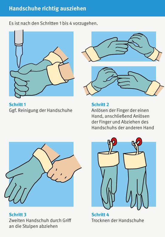 Schutzhandschuhe richtig ausziehen